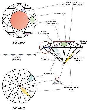 Устройство бриллианта